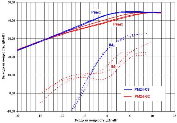 диапазона 2-4 ГГц.